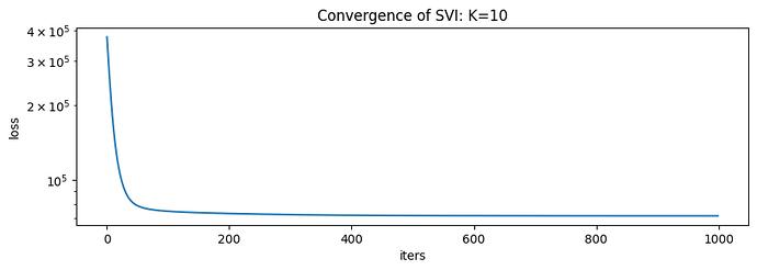 SVI Convergence