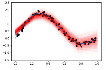 Spline Regression in Pyro (based on PyMC3 implementation