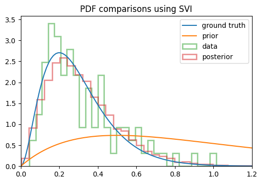 svi_distributions