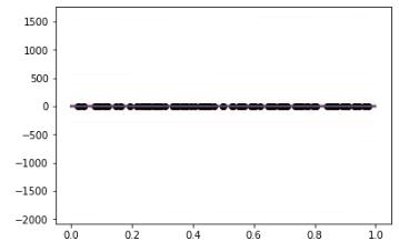 Spline Regression in Pyro (based on PyMC3 implementation) - Misc