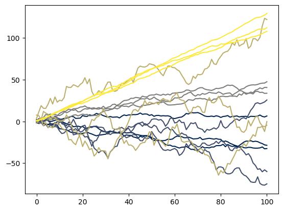 state_space_prior_predictive