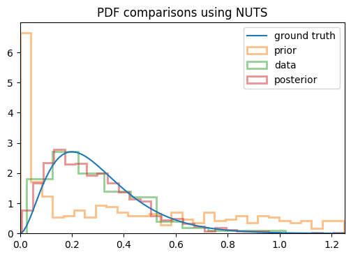 nuts_distributions